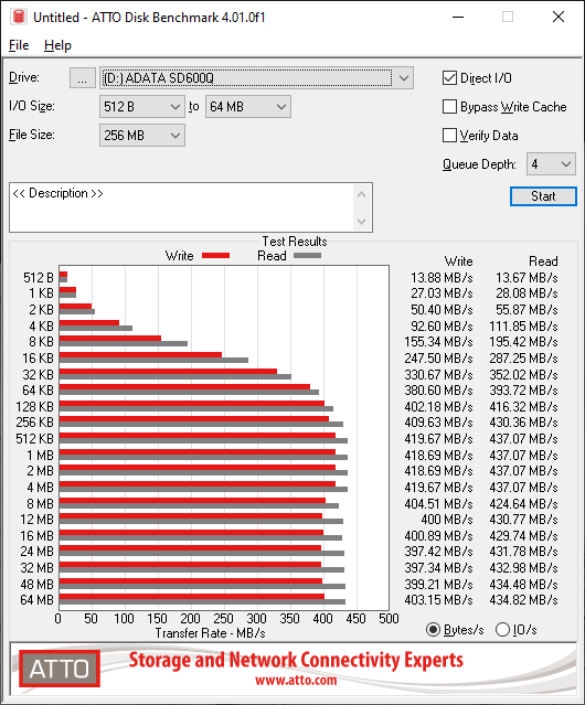 Atto Disk Benchmark - ADATA SD600Q