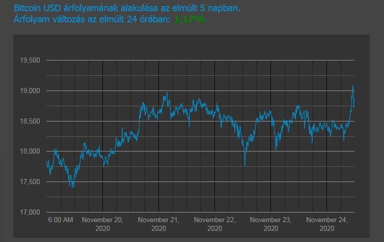 bitcoin ár manipuláció)
